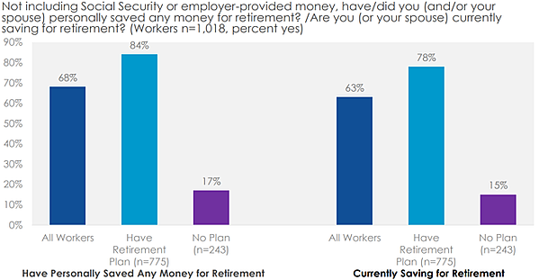graph - how many have saved for retirement