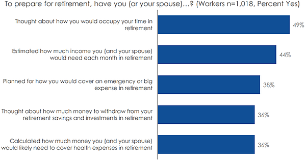 graph - what have you done to plan for retirement